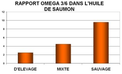 dose pour l'huile de saumon